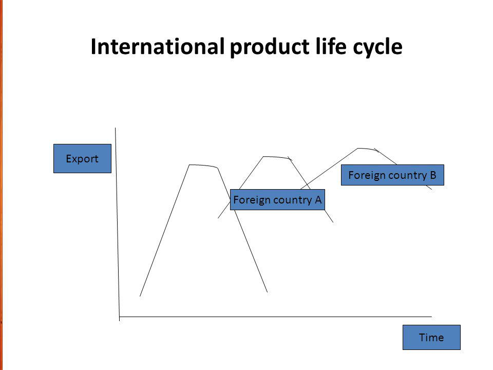 International product life cycle Export Time Foreign country A Foreign country B