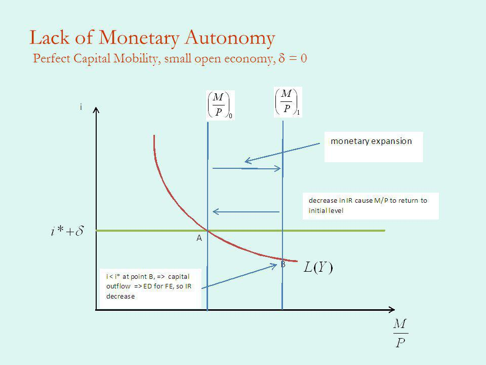 Lack of Monetary Autonomy Perfect Capital Mobility, small open economy, = 0