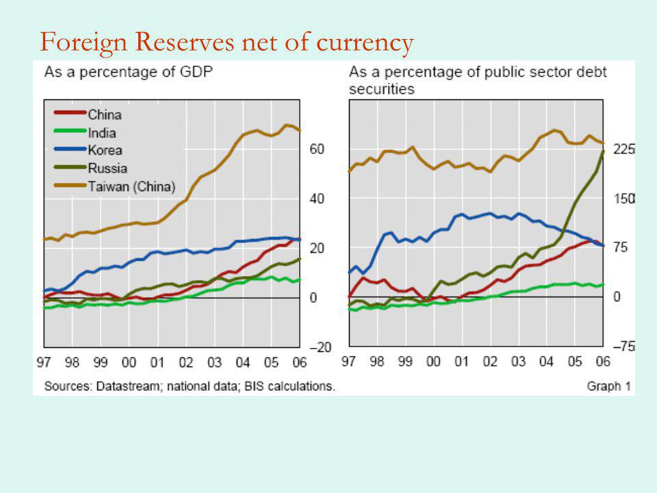 Foreign Reserves net of currency