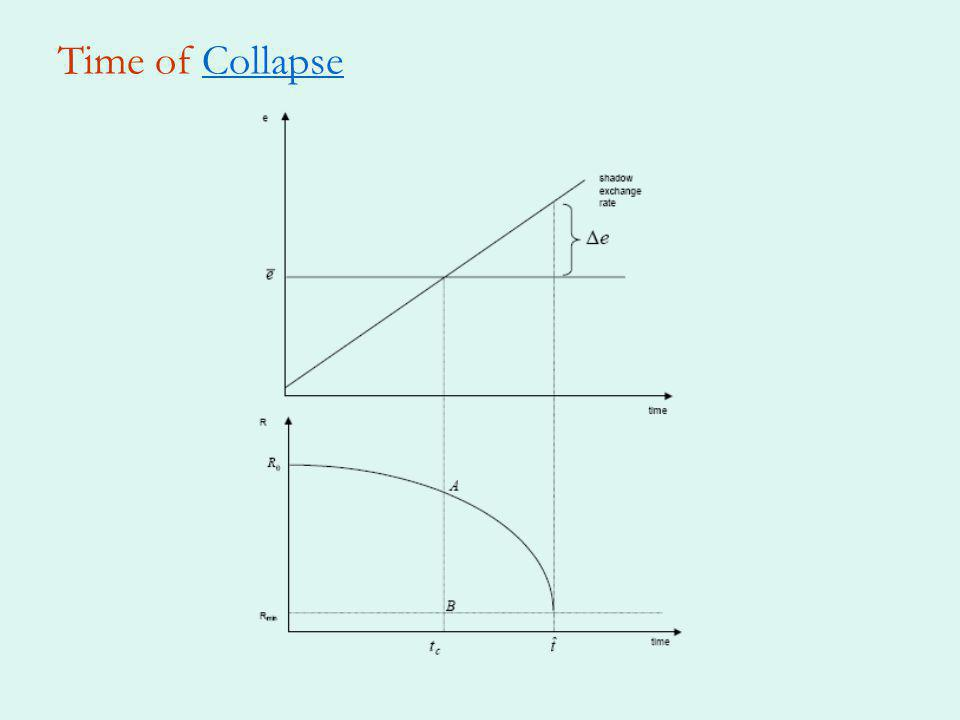 Time of CollapseCollapse