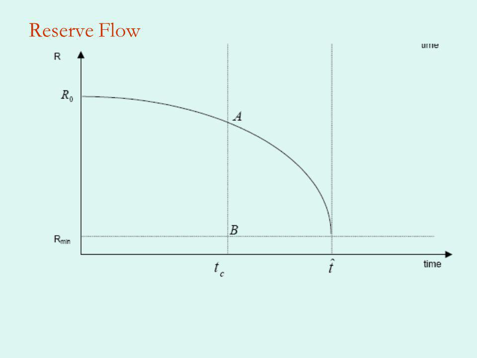 Reserve Flow