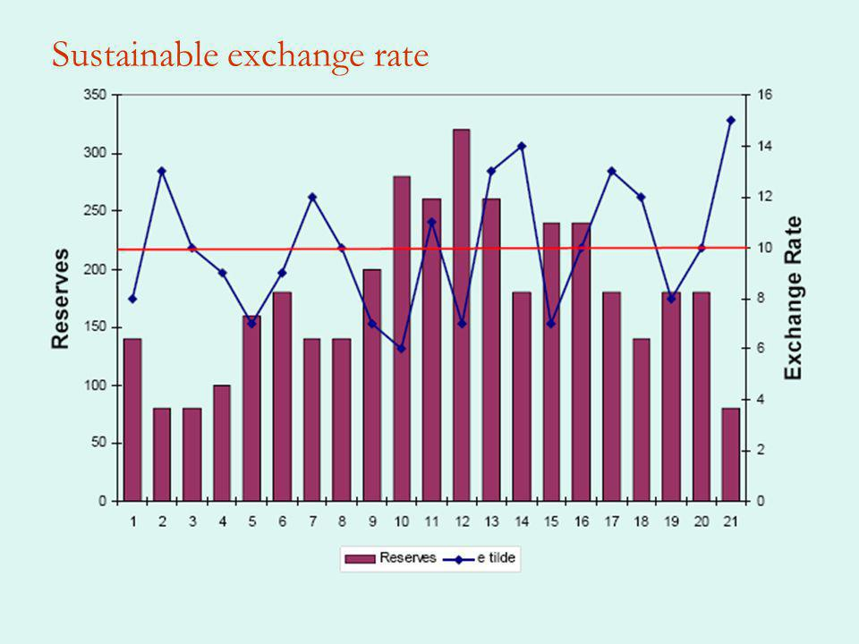 Sustainable exchange rate