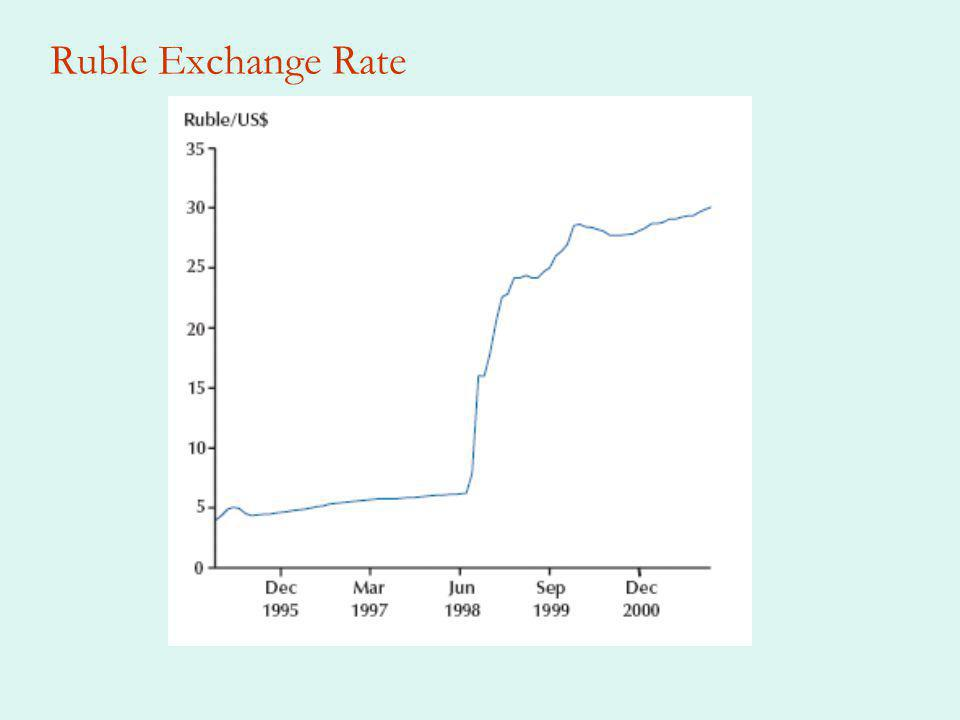 Ruble Exchange Rate