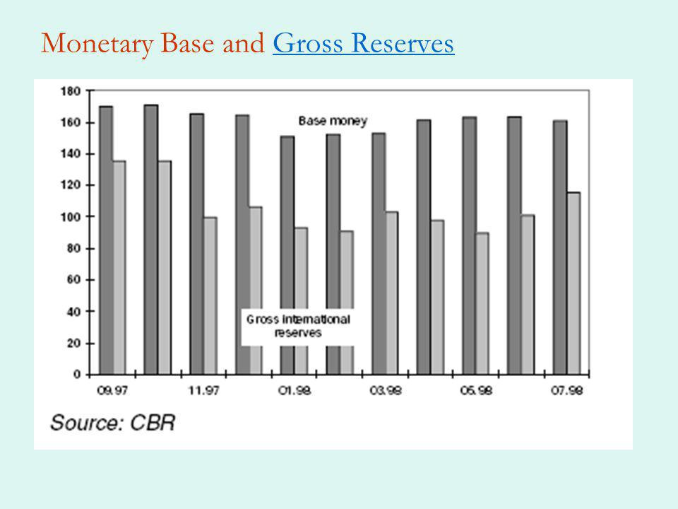 Monetary Base and Gross ReservesGross Reserves