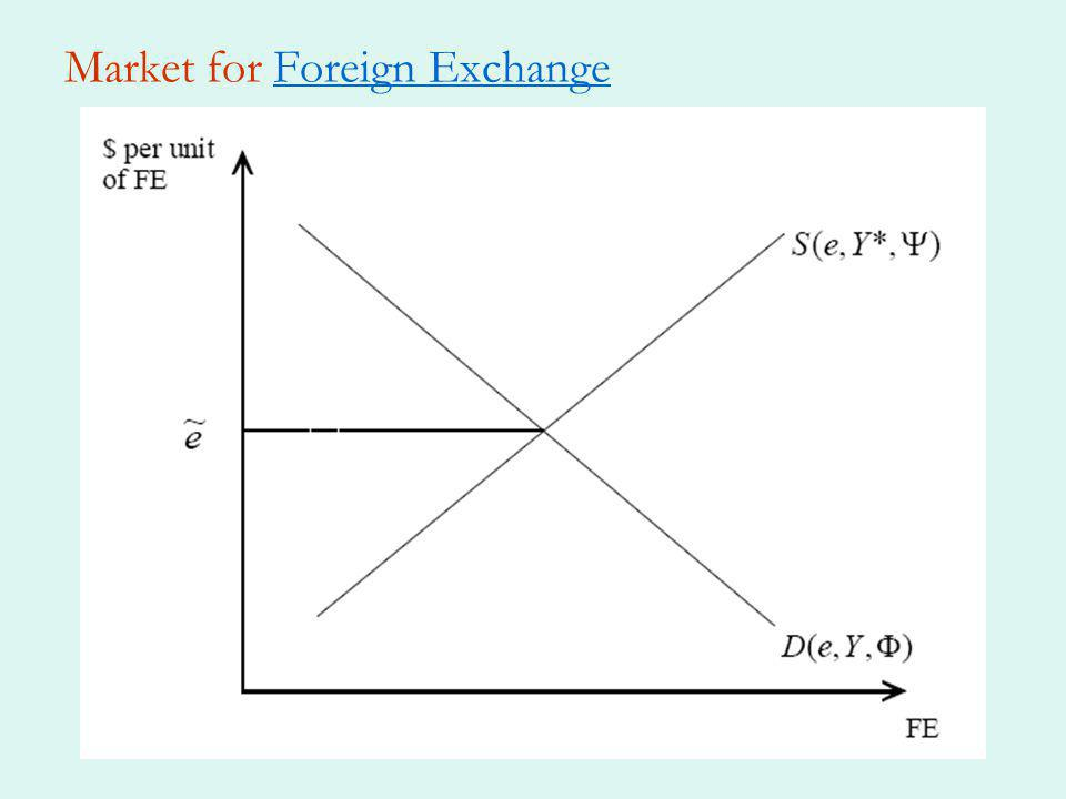 Market for Foreign ExchangeForeign Exchange