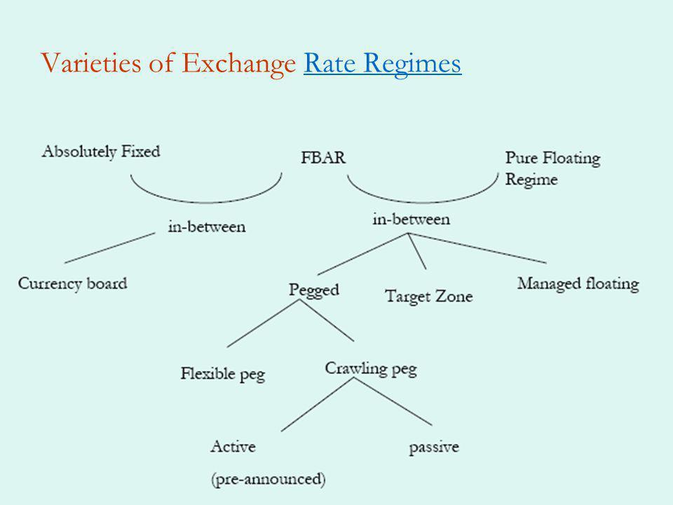 Varieties of Exchange Rate RegimesRate Regimes