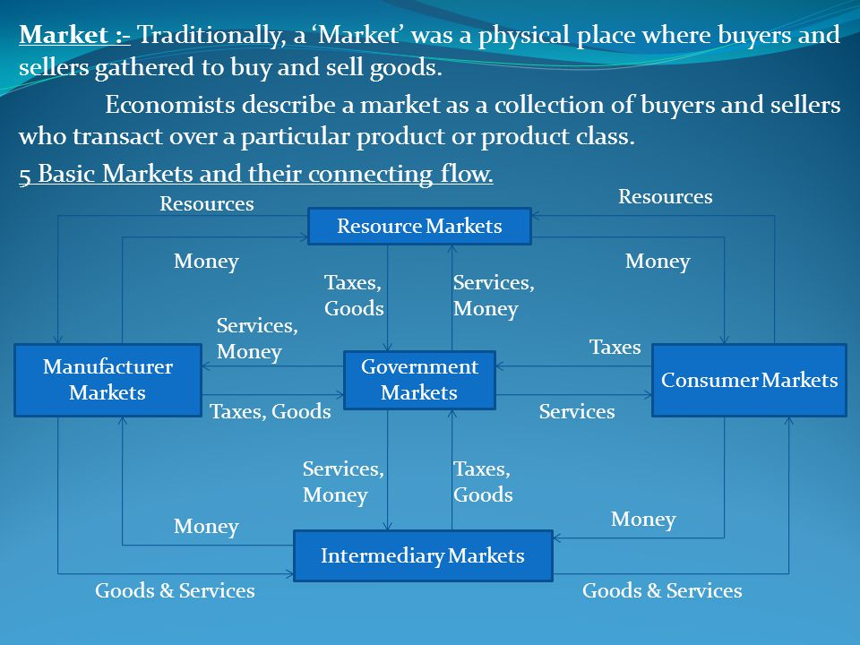 Market :- Traditionally, a Market was a physical place where buyers and sellers gathered to buy and sell goods.