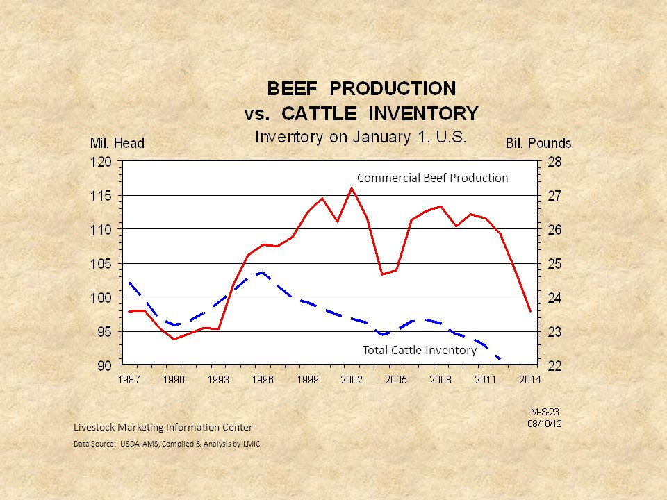 Commercial Beef Production Total Cattle Inventory Livestock Marketing Information Center Data Source: USDA-AMS, Compiled & Analysis by LMIC
