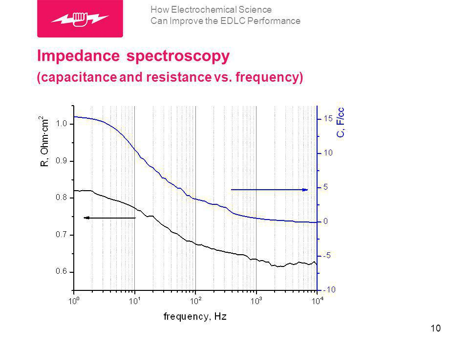 10 How Electrochemical Science Can Improve the EDLC Performance Impedance spectroscopy (capacitance and resistance vs. frequency)