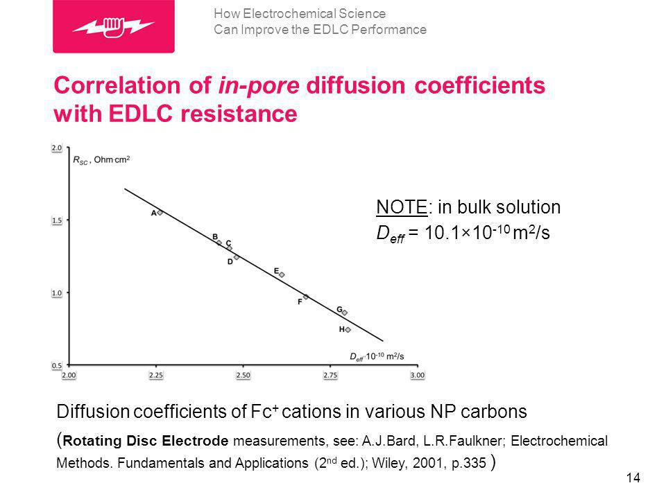 14 Correlation of in-pore diffusion coefficients with EDLC resistance Diffusion coefficients of Fc + cations in various NP carbons ( Rotating Disc Ele