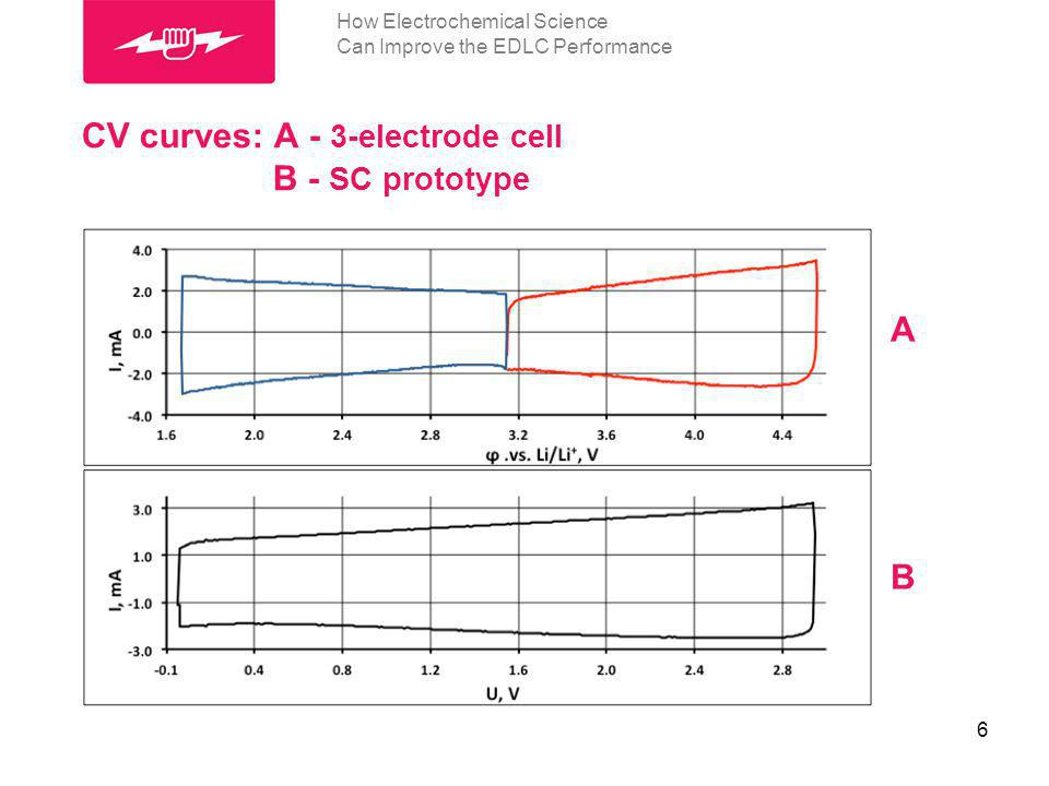 2.4 3.1 How Electrochemical Science Can Improve the EDLC Performance Charge accumulated in (-) or (+) potential range 7
