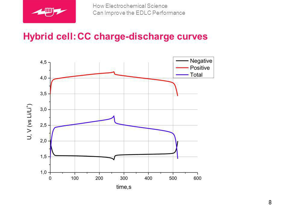 Hybrid cell: CC charge-discharge curves 8 How Electrochemical Science Can Improve the EDLC Performance