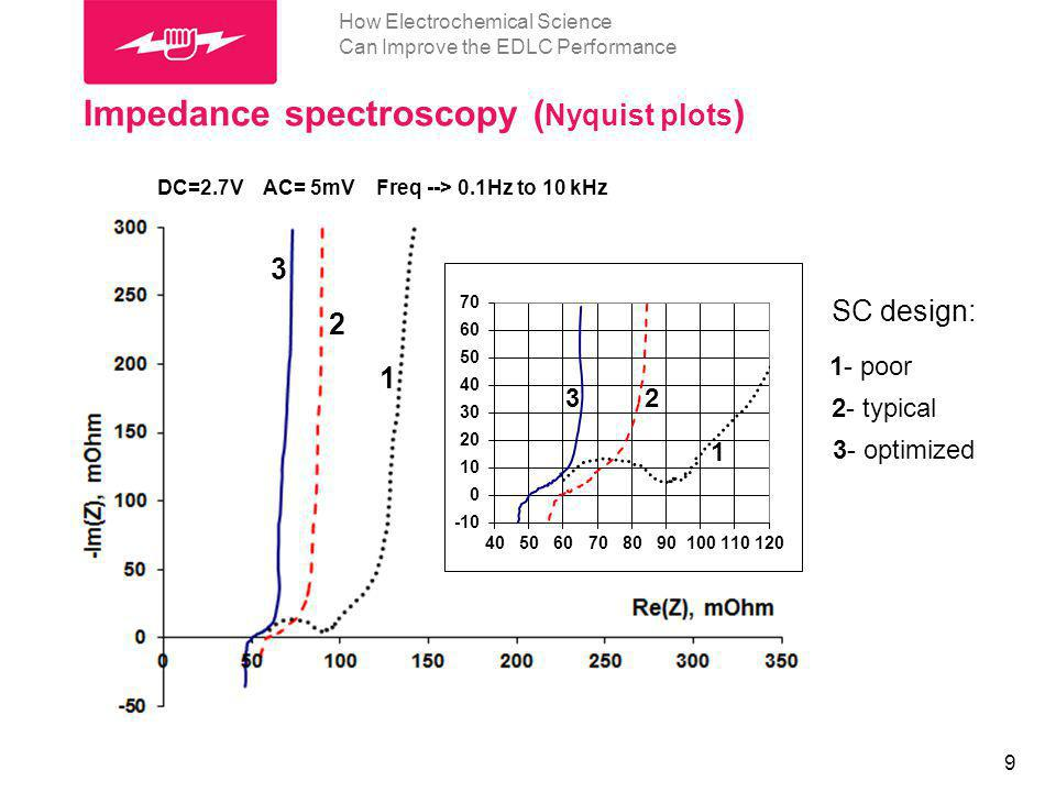 10 How Electrochemical Science Can Improve the EDLC Performance Impedance spectroscopy (capacitance and resistance vs.