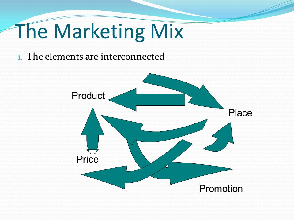 The Marketing Mix 1. The elements are interconnected Product Place Price Promotion