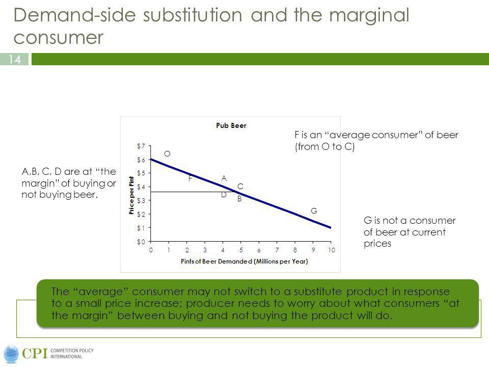 14 Demand-side substitution and the marginal consumer The average consumer may not switch to a substitute product in response to a small price increase; producer needs to worry about what consumers at the margin between buying and not buying the product will do.