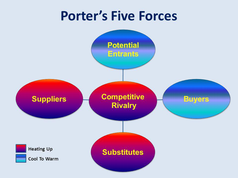 Porters 5 Forces – Whole Foods Market ForcesDescription Conventional Retailers Threat of Substitute Products Easy switch to the conventional retailers.