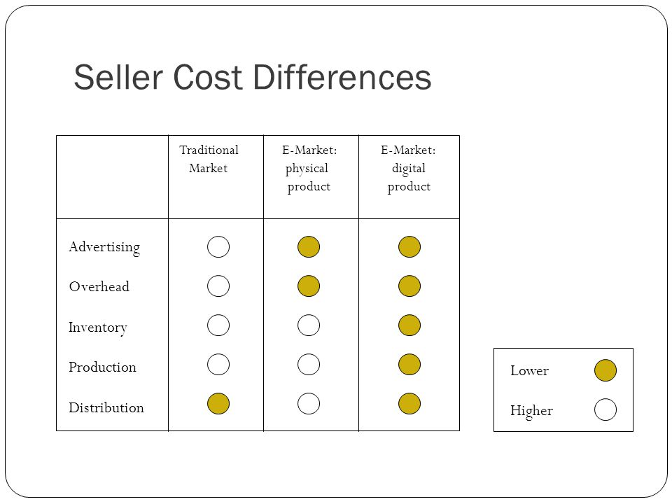 Seller Cost Differences Traditional E-Market: E-Market: Market physical digital product product Advertising Overhead Inventory Production Distribution Lower Higher