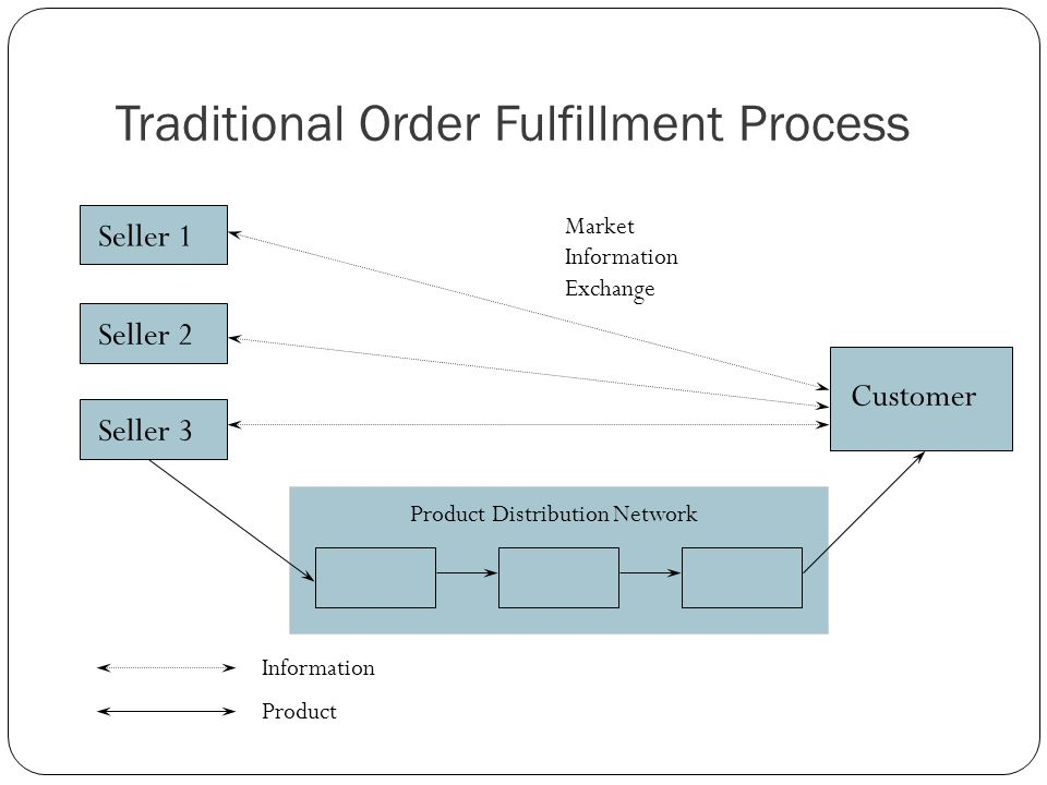 Traditional Order Fulfillment Process Customer Seller 2 Seller 3 Product Distribution Network Market Information Exchange Information Product Seller 1