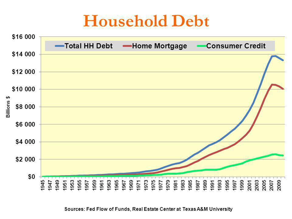 Household Debt 10 Sources: Fed Flow of Funds, Real Estate Center at Texas A&M University