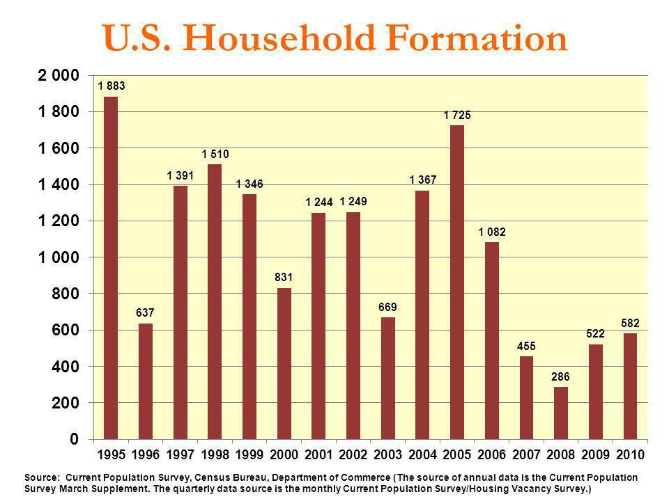 U.S. Household Formation Source: Current Population Survey, Census Bureau, Department of Commerce (The source of annual data is the Current Population