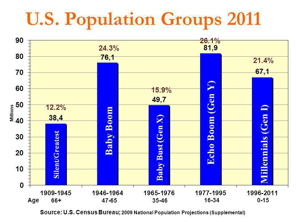 U.S. Population Groups 2011 Source: U.S. Census Bureau; 2009 National Population Projections (Supplemental) Silent/Greatest Baby Boom Baby Bust (Gen X