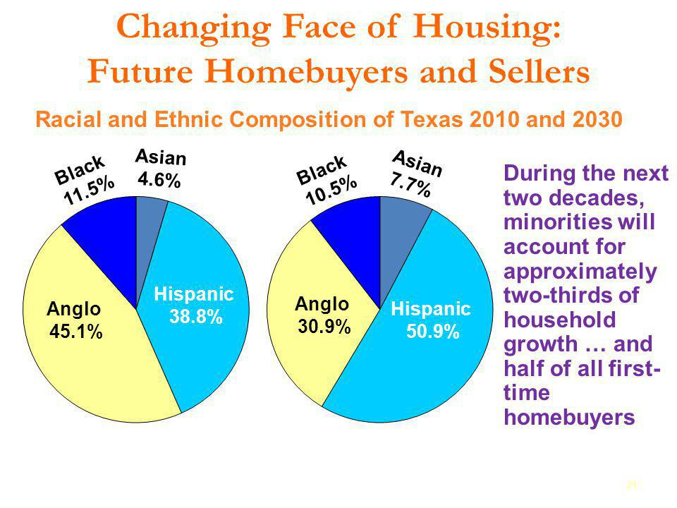 Changing Face of Housing: Future Homebuyers and Sellers 21 2025 Racial and Ethnic Composition of Texas 2010 and 2030 During the next two decades, mino