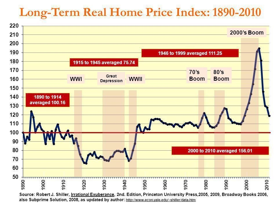 Long-Term Real Home Price Index: 1890-2010 Source: Robert J. Shiller, Irrational Exuberance, 2nd. Edition, Princeton University Press,2005, 2009, Broa