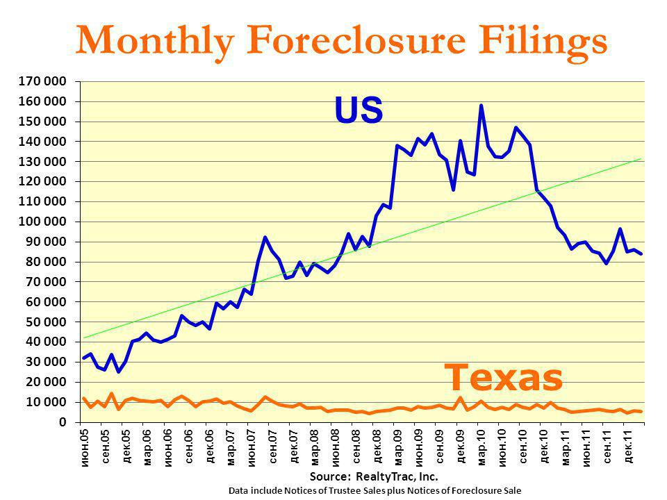 Monthly Foreclosure Filings Source: RealtyTrac, Inc. Data include Notices of Trustee Sales plus Notices of Foreclosure Sale 27