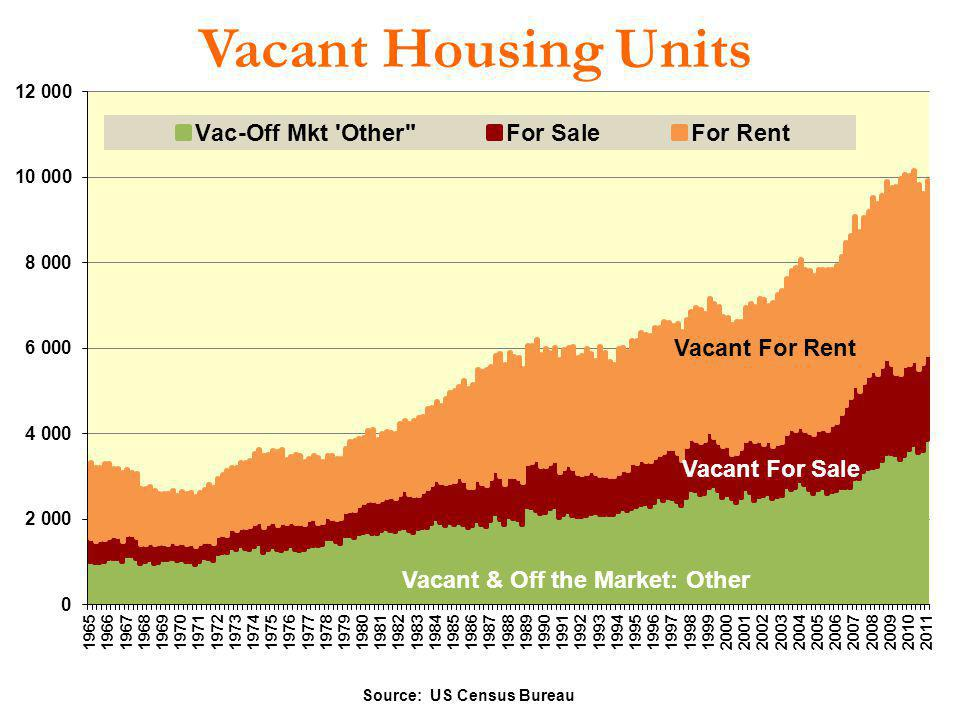 Vacant Housing Units Source: US Census Bureau Vacant For Sale Vacant For Rent Vacant & Off the Market: Other