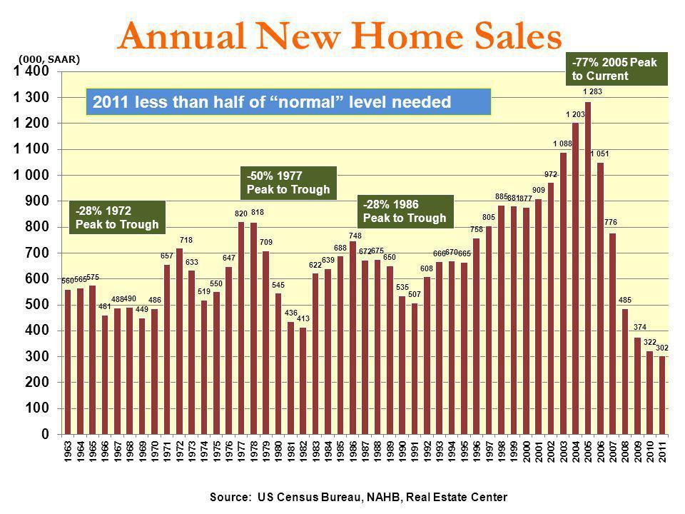 Annual New Home Sales Source: US Census Bureau, NAHB, Real Estate Center (000, SAAR) -50% 1977 Peak to Trough -28% 1986 Peak to Trough -77% 2005 Peak
