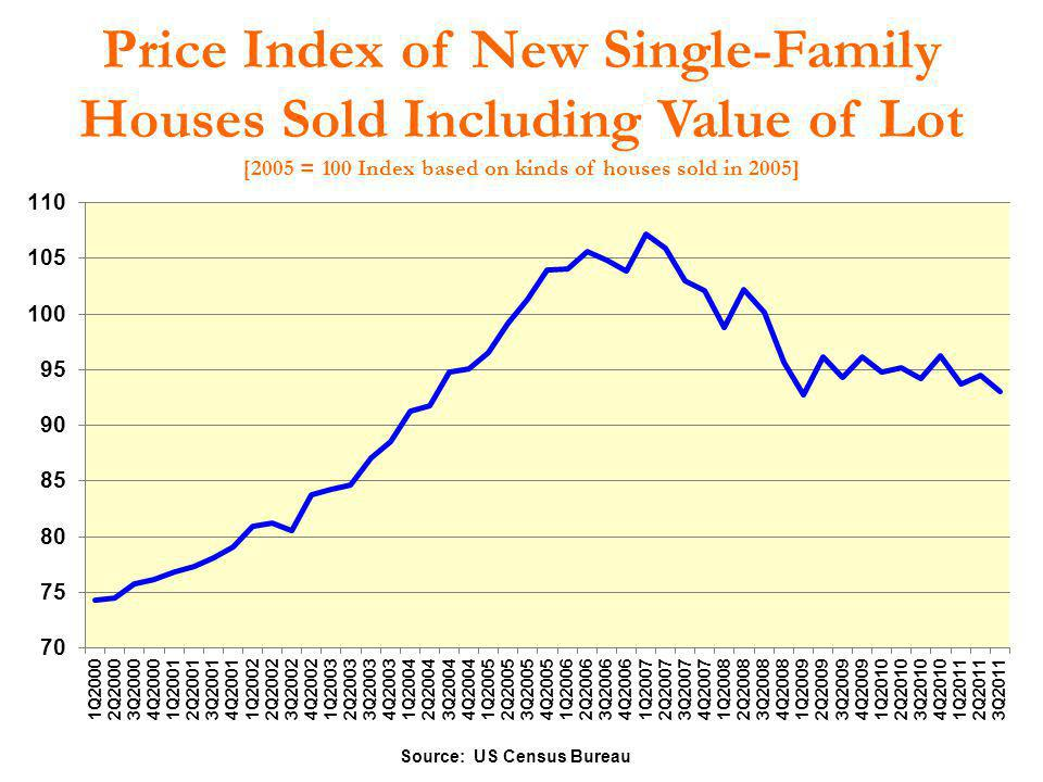 Price Index of New Single-Family Houses Sold Including Value of Lot [2005 = 100 Index based on kinds of houses sold in 2005] Source: US Census Bureau