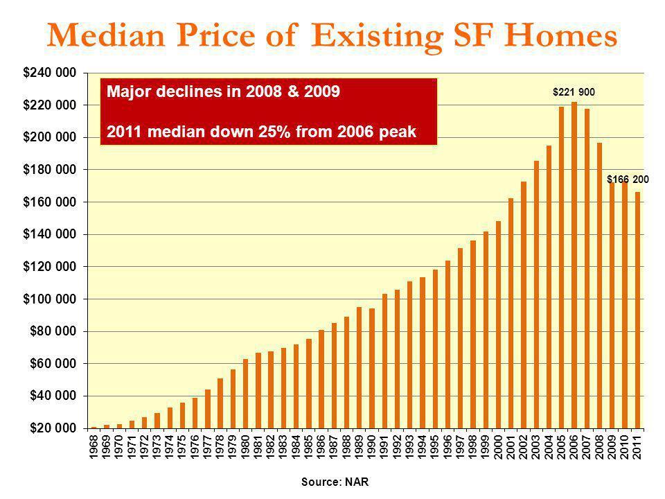 Median Price of Existing SF Homes Source: NAR Major declines in 2008 & 2009 2011 median down 25% from 2006 peak