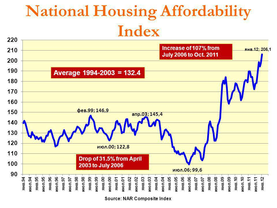National Housing Affordability Index Source: NAR Composite Index Average 1994-2003 = 132.4 Drop of 31.5% from April 2003 to July 2006 Increase of 107%