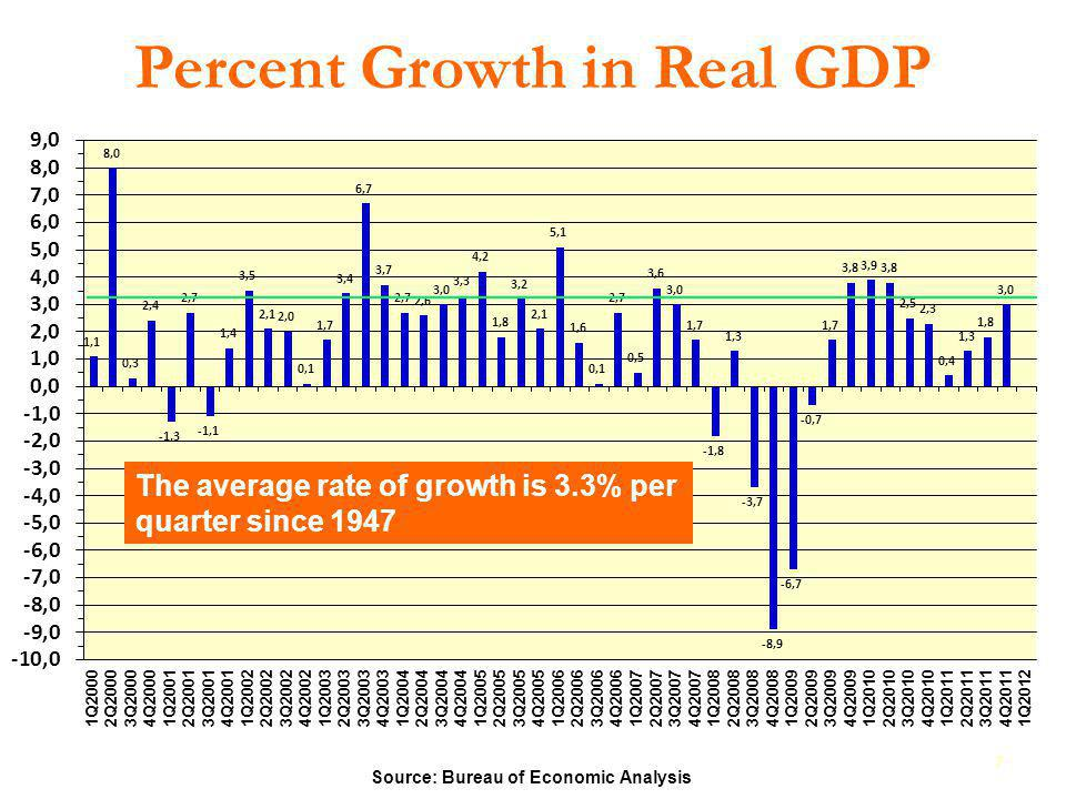 Percent Growth in Real GDP 7 Source: Bureau of Economic Analysis The average rate of growth is 3.3% per quarter since 1947
