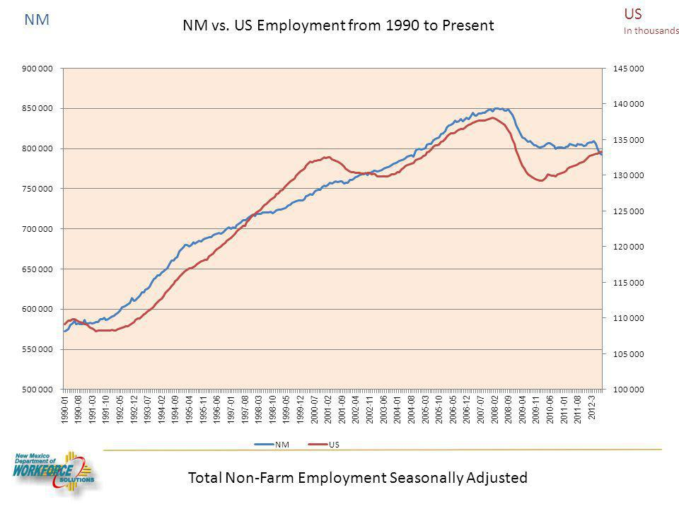 US In thousands NM Total Non-Farm Employment Seasonally Adjusted NM vs. US Employment NM vs. US Employment from 1990 to Present