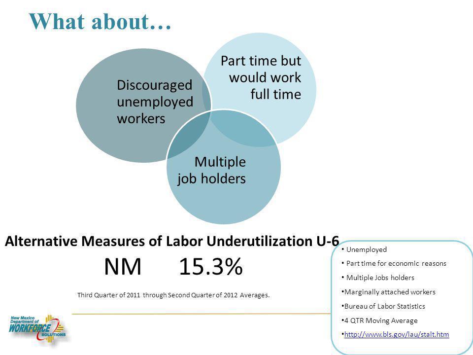 What about… 14 Alternative Measures of Labor Underutilization U-6 NM 15.3% Third Quarter of 2011 through Second Quarter of 2012 Averages.