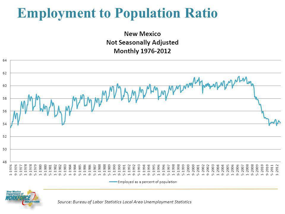 Employment to Population Ratio Source: Bureau of Labor Statistics Local Area Unemployment Statistics