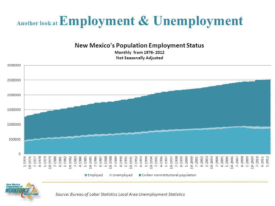 Another look at Employment & Unemployment Source: Bureau of Labor Statistics Local Area Unemployment Statistics
