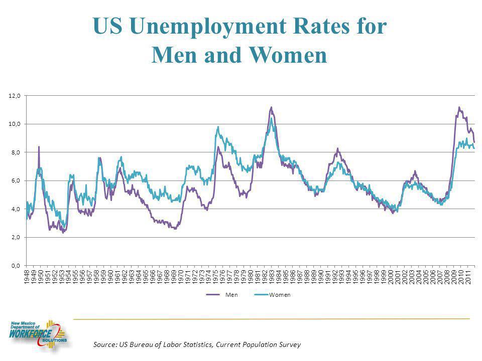 US Unemployment Rates for Men and Women Source: US Bureau of Labor Statistics, Current Population Survey