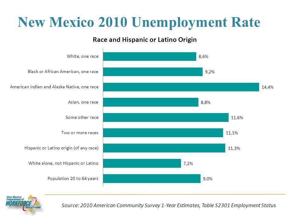 New Mexico 2010 Unemployment Rate Source: 2010 American Community Survey 1-Year Estimates, Table S2301 Employment Status