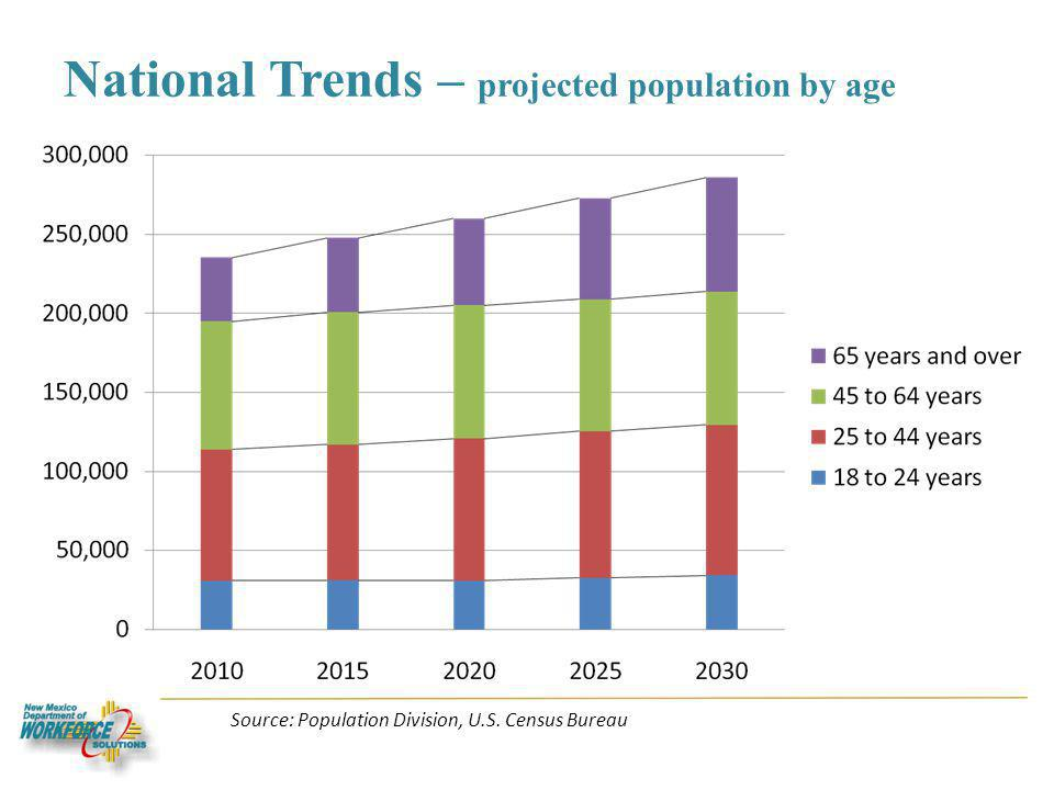 National Trends – projected population by age Source: Population Division, U.S. Census Bureau