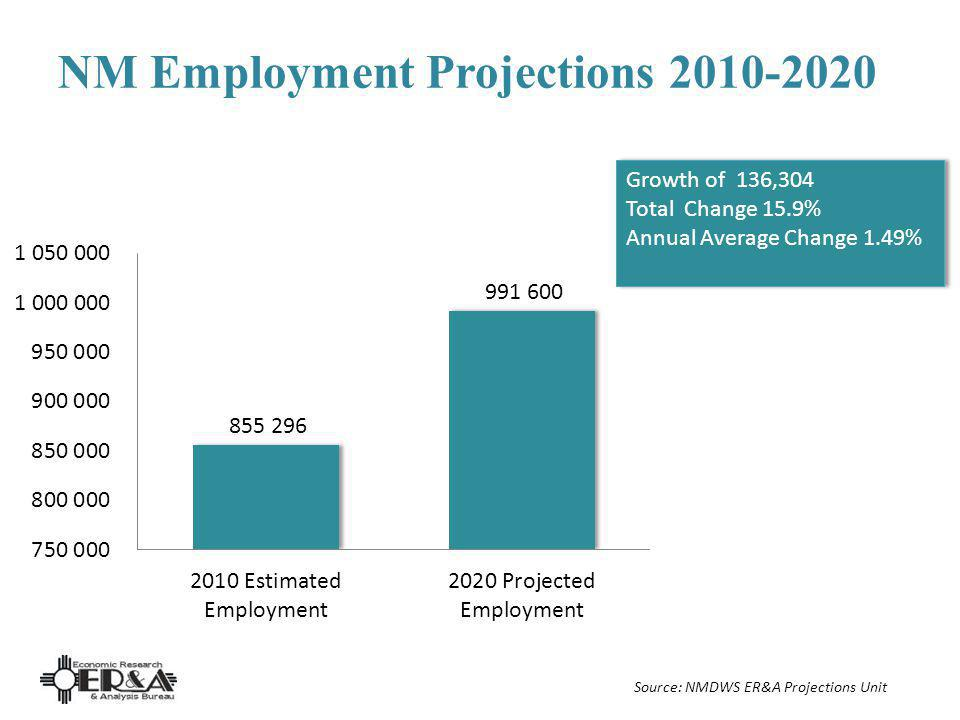 NM Employment Projections 2010-2020 Growth of 136,304 Total Change 15.9% Annual Average Change 1.49% Growth of 136,304 Total Change 15.9% Annual Avera