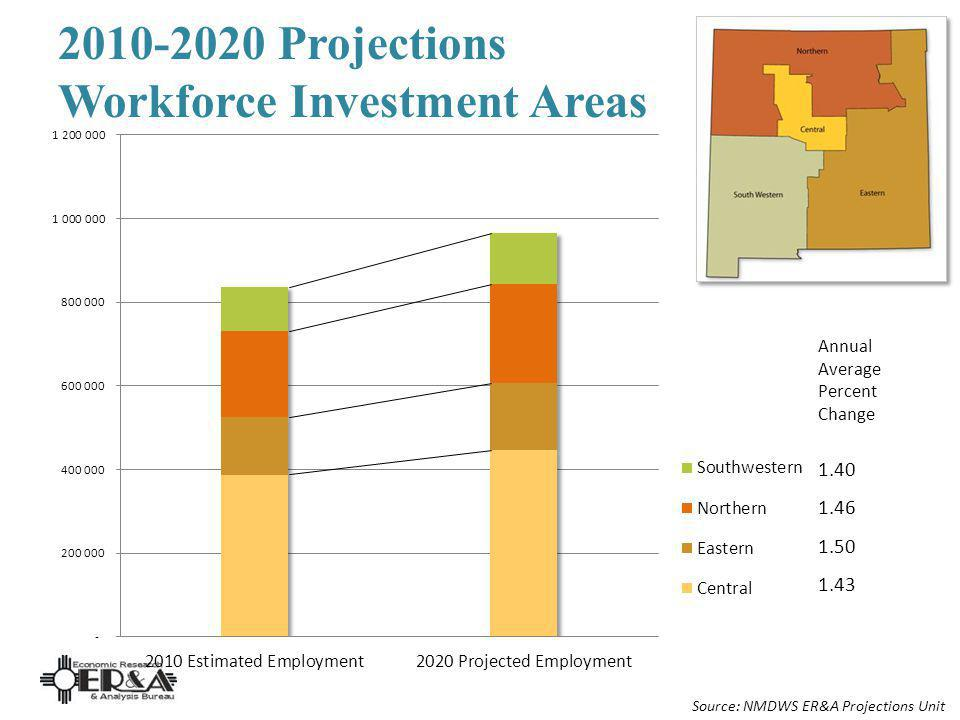 2010-2020 Projections Workforce Investment Areas Annual Average Percent Change 1.40 1.46 1.50 1.43 Source: NMDWS ER&A Projections Unit