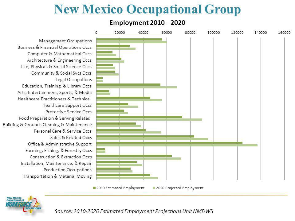New Mexico Occupational Group Source: 2010-2020 Estimated Employment Projections Unit NMDWS