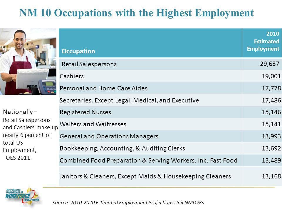 NM 10 Occupations with the Highest Employment Occupation 2010 Estimated Employment Retail Salespersons 29,637 Cashiers19,001 Personal and Home Care Ai