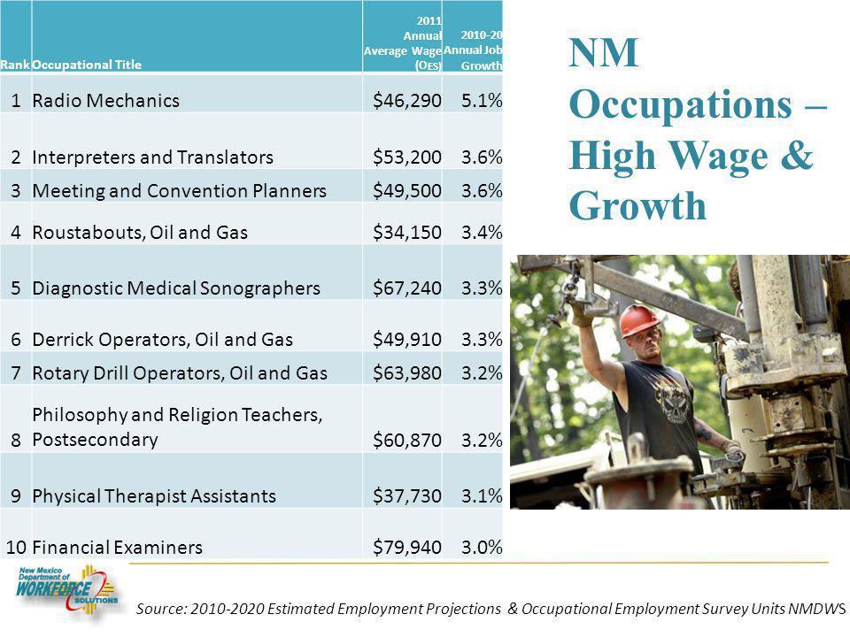 NM Occupations – High Wage & Growth RankOccupational Title 2011 Annual Average Wage (O ES) 2010-20 Annual Job Growth 1Radio Mechanics$46,2905.1% 2Inte