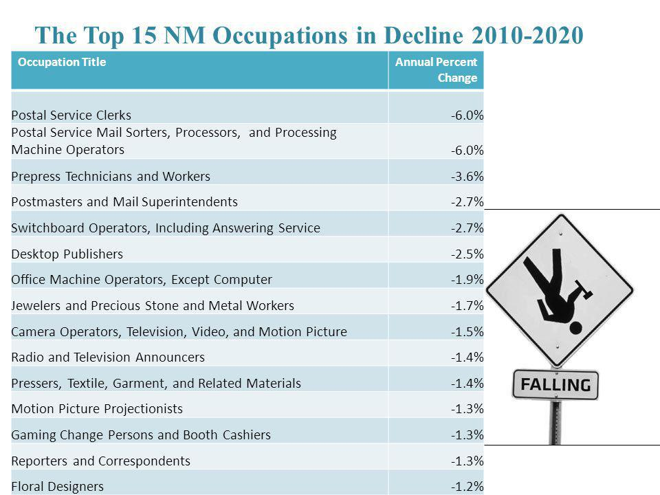 The Top 15 NM Occupations in Decline 2010-2020 Occupation TitleAnnual Percent Change Postal Service Clerks-6.0% Postal Service Mail Sorters, Processors, and Processing Machine Operators-6.0% Prepress Technicians and Workers-3.6% Postmasters and Mail Superintendents-2.7% Switchboard Operators, Including Answering Service-2.7% Desktop Publishers-2.5% Office Machine Operators, Except Computer-1.9% Jewelers and Precious Stone and Metal Workers-1.7% Camera Operators, Television, Video, and Motion Picture-1.5% Radio and Television Announcers-1.4% Pressers, Textile, Garment, and Related Materials-1.4% Motion Picture Projectionists-1.3% Gaming Change Persons and Booth Cashiers-1.3% Reporters and Correspondents-1.3% Floral Designers-1.2%