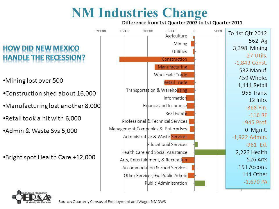 NM Industries Change Mining lost over 500 Construction shed about 16,000 Manufacturing lost another 8,000 Retail took a hit with 6,000 Admin & Waste Svs 5,000 Bright spot Health Care +12,000 Source: Quarterly Census of Employment and Wages NMDWS To 1st Qtr 2012 562 Ag 3,398 Mining -27 Utils.