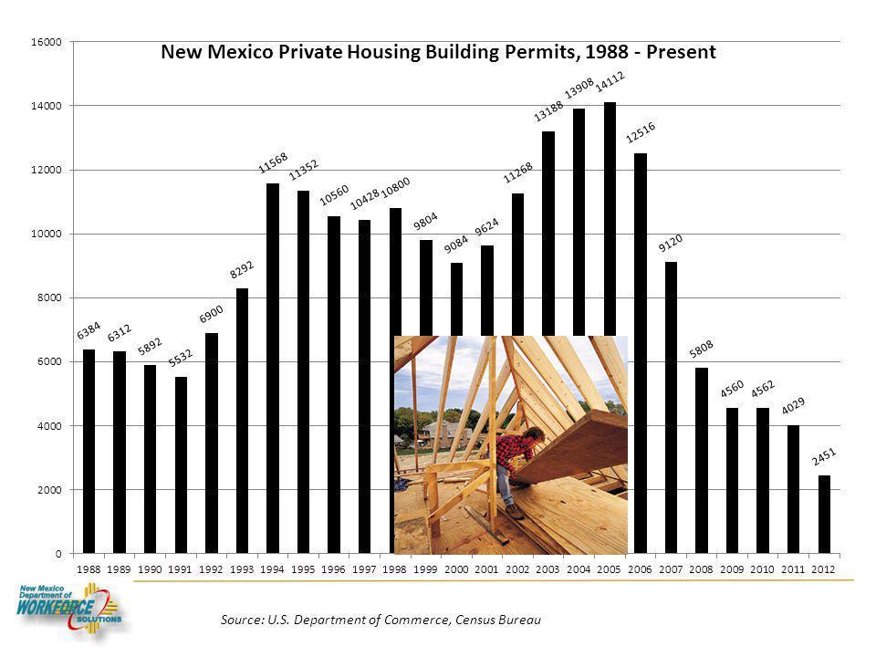 Housing Source: U.S. Department of Commerce, Census Bureau