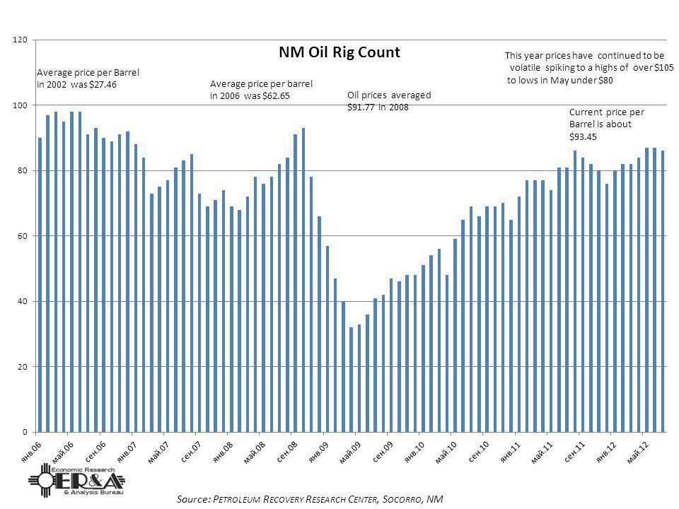 Oil Rig Source: P ETROLEUM R ECOVERY R ESEARCH C ENTER, S OCORRO, NM